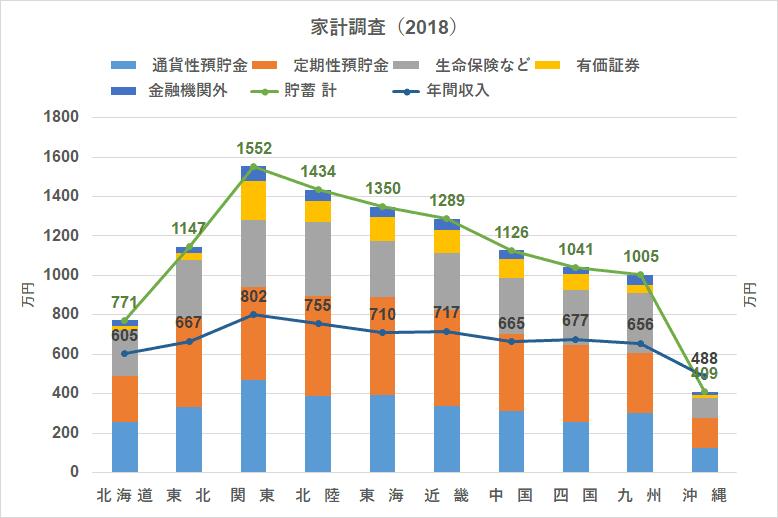 統計 家計調査(2018) 地方別 貯蓄