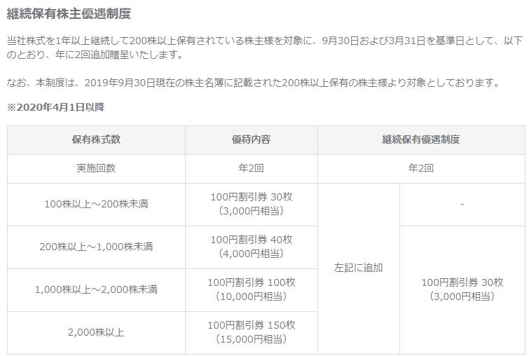 株主優待 トリドールHD継続