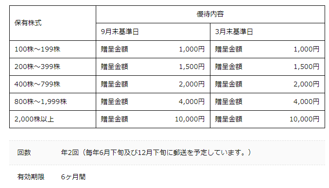 株主優待 スシローHD