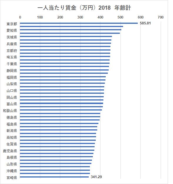 統計 賃金構造基本統計調査 都道府県