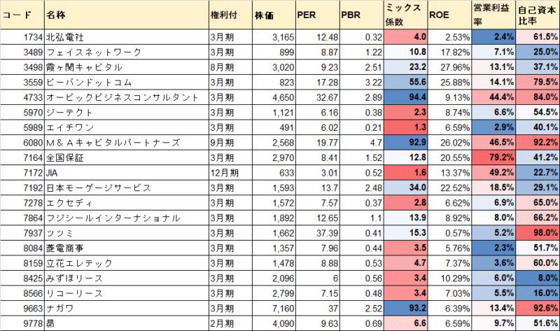 株主優待 クオカード(3000円)株式指標