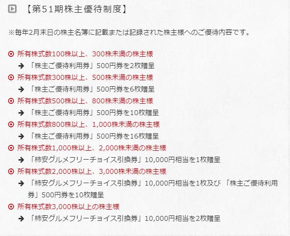 株主優待 柿安本店
