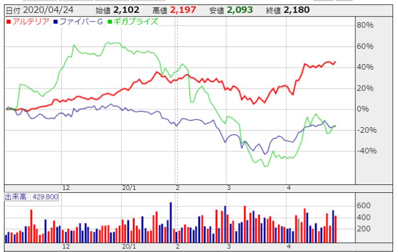 ISP 株価比較 かぶたんより