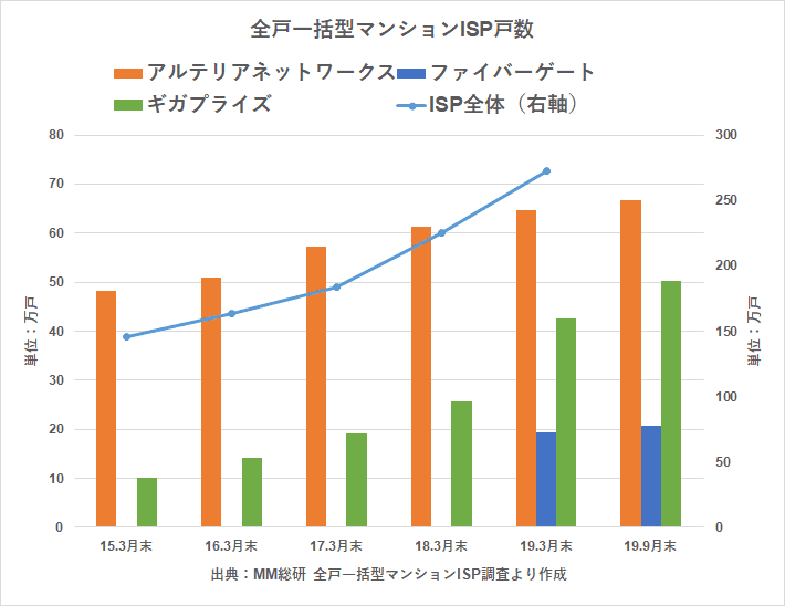 ISP 契約戸数 MM総研より