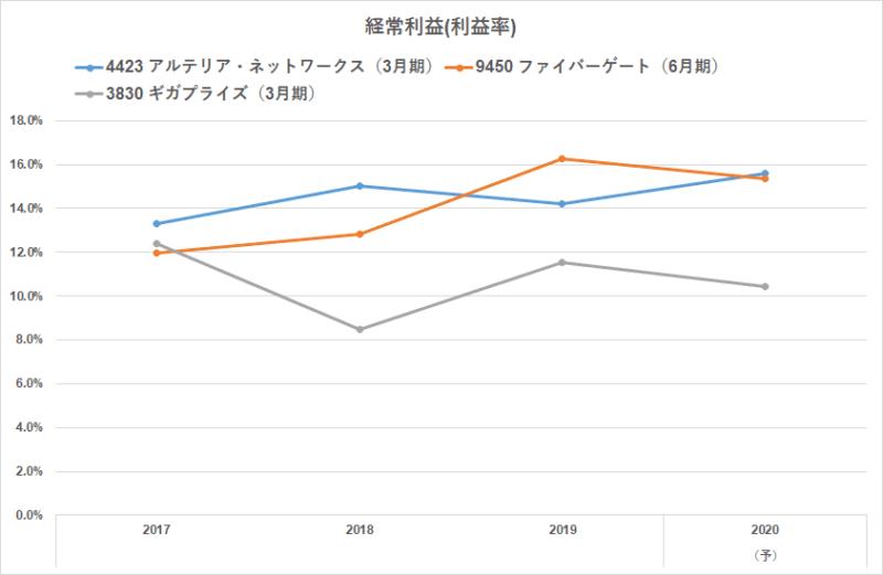 ISP 経常利益率 比較
