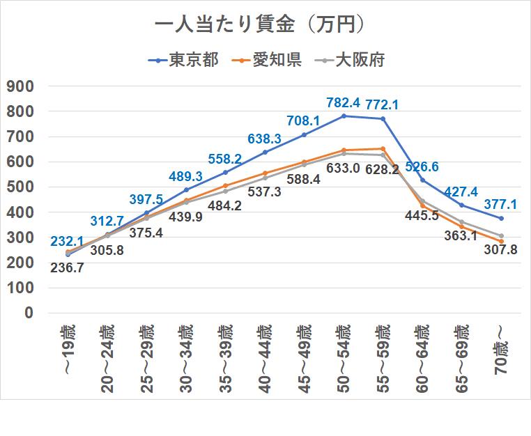 統計 賃金構造基本統計調査 都道府県 東京 大阪 愛知県