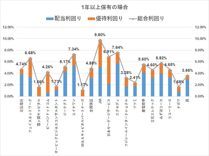 株主優待 クオカード(3000円)1年以上