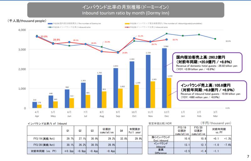 訪日外国人推移 共立メンテナンス インバウンド比率