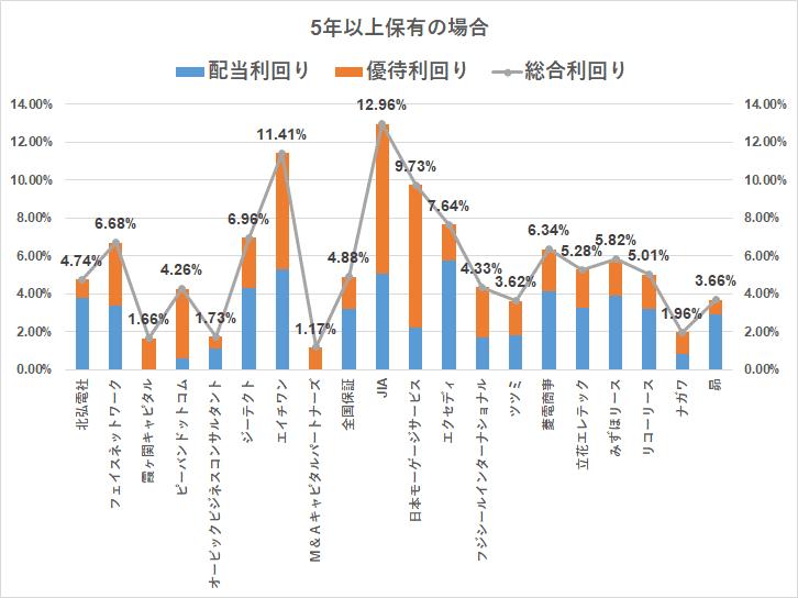株主優待 クオカード(3000円)5年以上