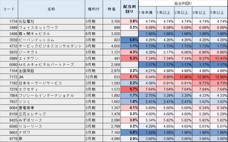 株主優待 クオカード(3000円)総合利回り