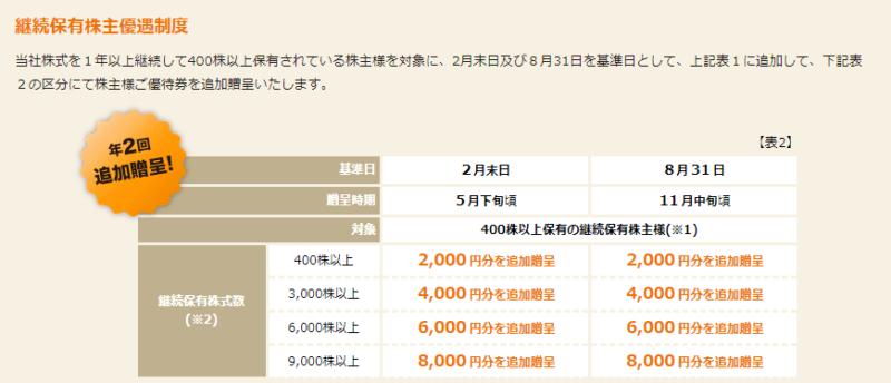 株主優待 クリエイトレストランツHD継続
