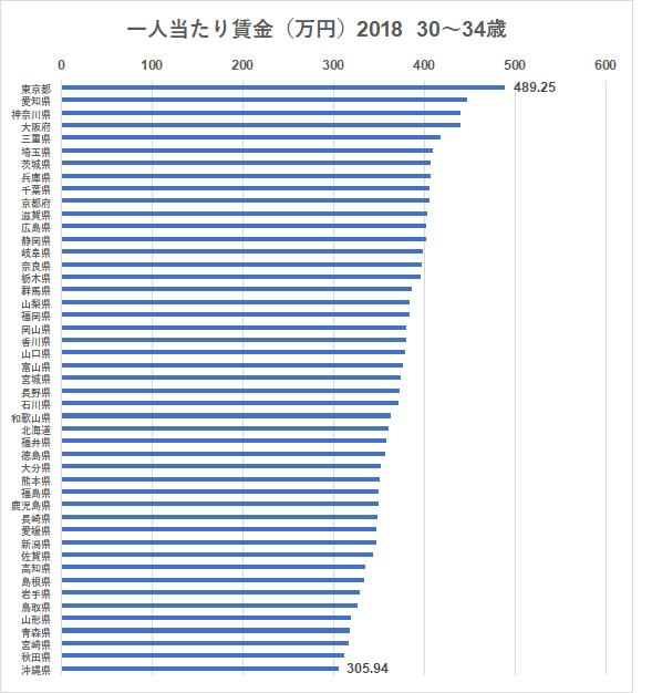 統計 賃金構造基本統計調査 都道府県 30~34歳