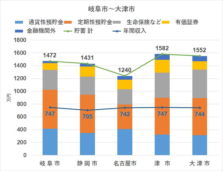 統計 家計調査(2018) 地方別 貯蓄 東海