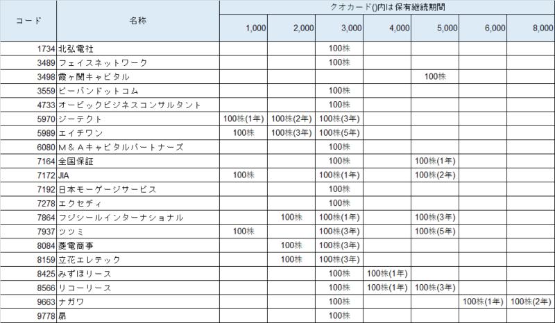 株主優待 クオカード(3000円)