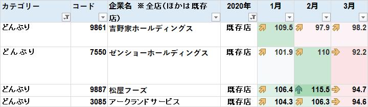 2020 3月月次 既存店 牛丼