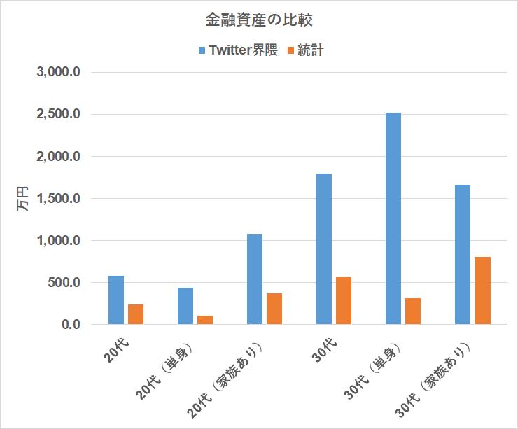 統計 Twitter界隈 金融資産