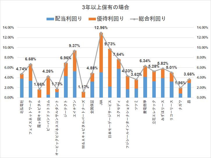 株主優待 クオカード(3000円)3年以上