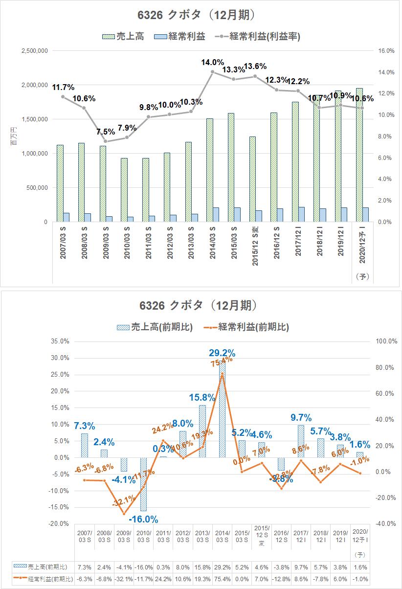 クボタ 株価