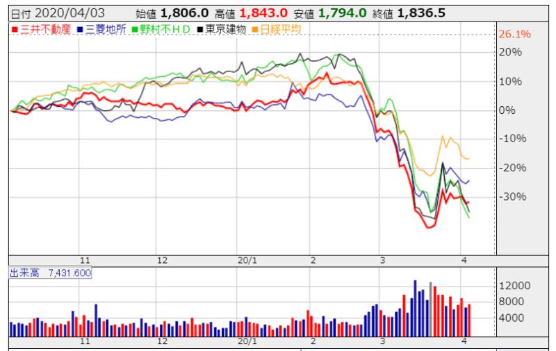 不動産会社 株価比較 かぶたんより