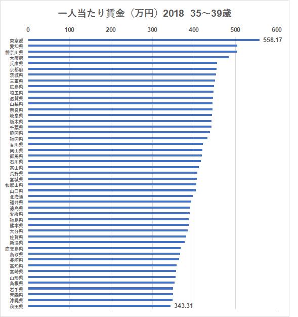 統計 賃金構造基本統計調査 都道府県 35~39歳