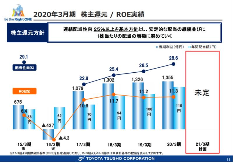 8015 豊田通商 20年3月期決算説明資料
