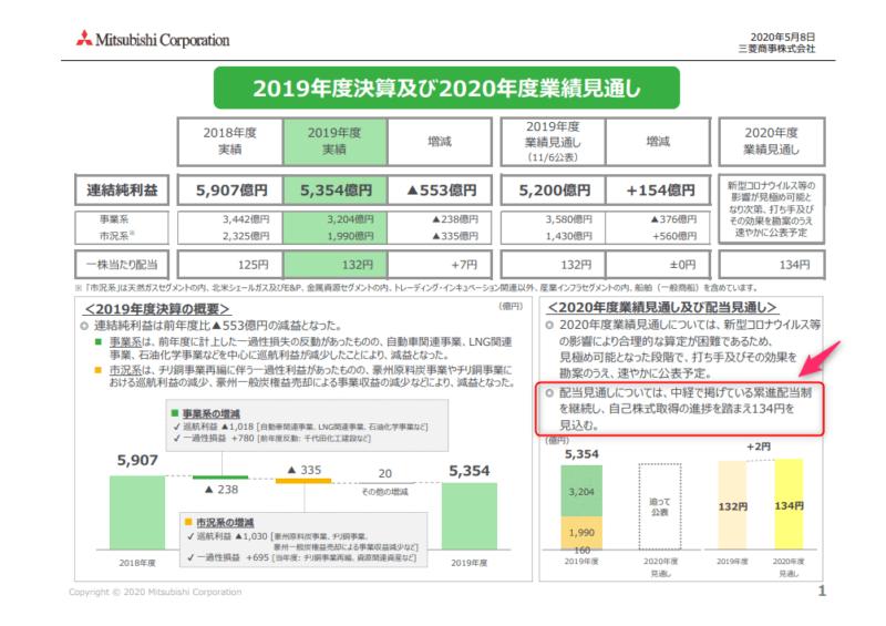 8058 三菱商事 20年3月期決算説明資料