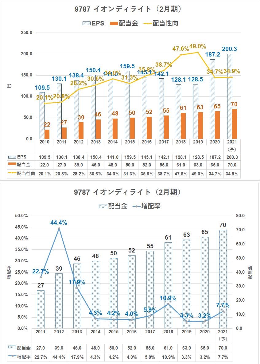 株価 イオン