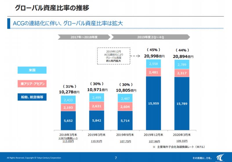 8439 東京センチュリー 資産推移 19年度決算説明資料より