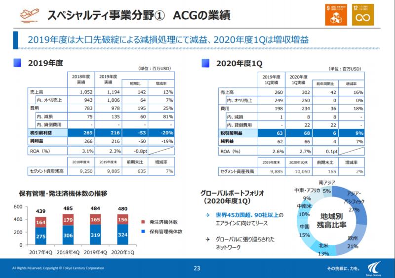 8439 東京センチュリー ACG1 19年度決算説明資料より
