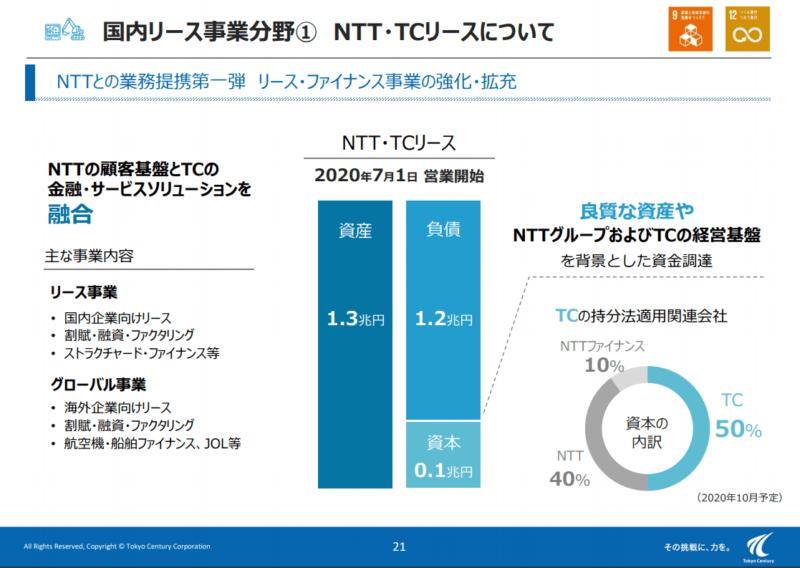 8439 東京センチュリー NTT業務提携 19年度決算説明資料より