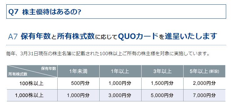 7893 プロネクサス 株主優待