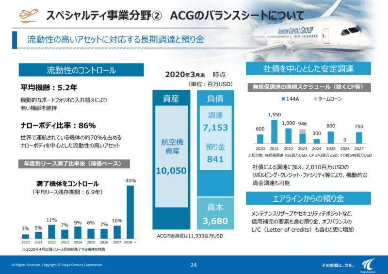 8439 東京センチュリー ACG2 19年度決算説明資料より