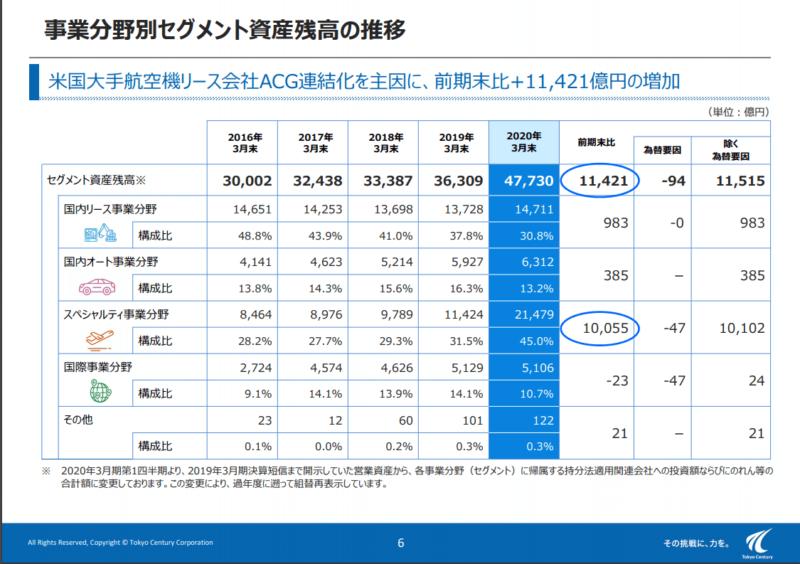 8439 東京センチュリー セグメント資産 19年度決算説明資料より