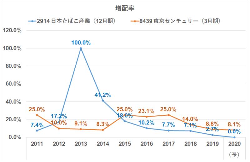 増配率 東京センチュリー JT