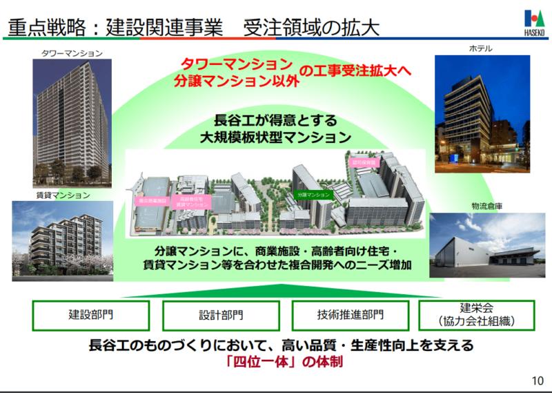 1808 長谷工コーポレーション  重点戦略 2025中期経営計画より