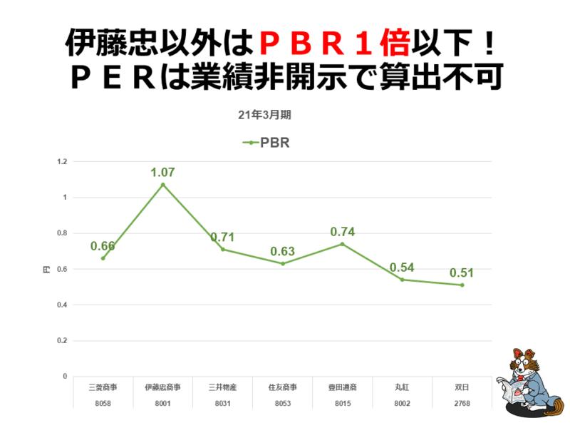 総合商社 PBR