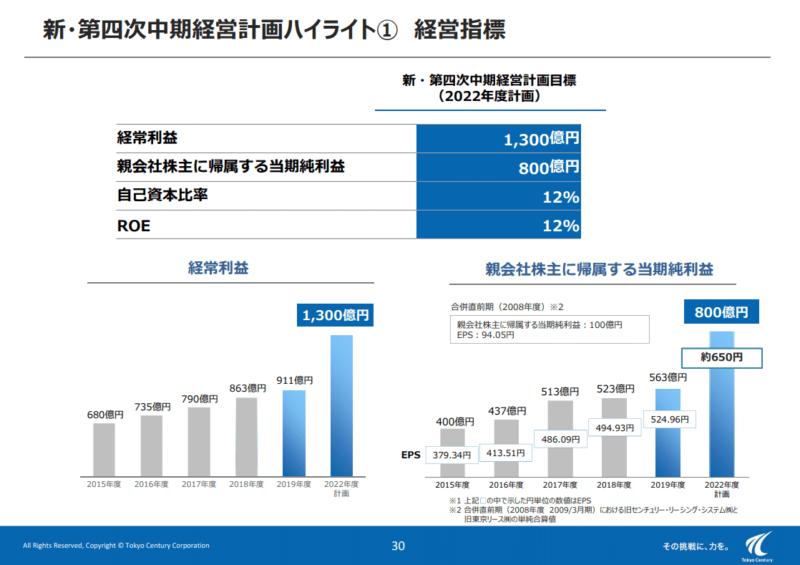 8439 東京センチュリー 中期経営計画 19年度決算説明資料より
