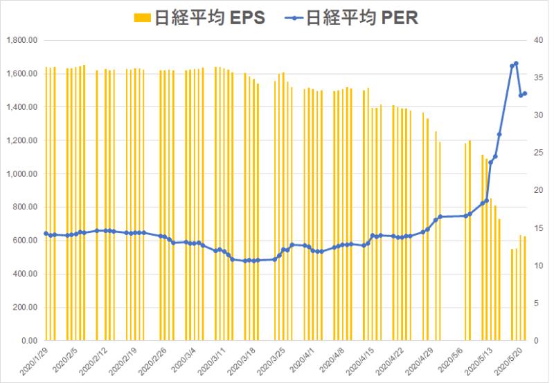 日経平均EPS