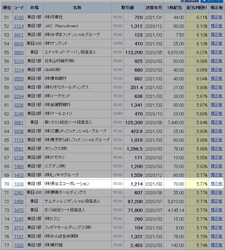 1808 長谷工コーポレーション 配当ランキング Yahoo!ファイナンスより 20.5.19時点