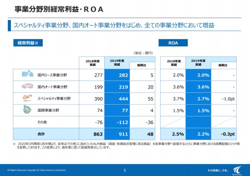 8439 東京センチュリー 経常利益 19年度決算説明資料より
