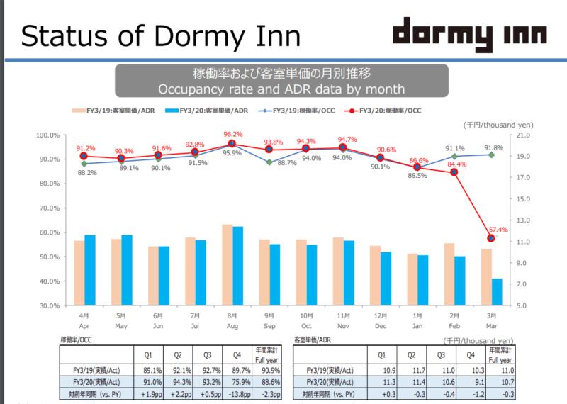 9616 共立メンテナンス ドーミーイン 20年3月期決算資料より