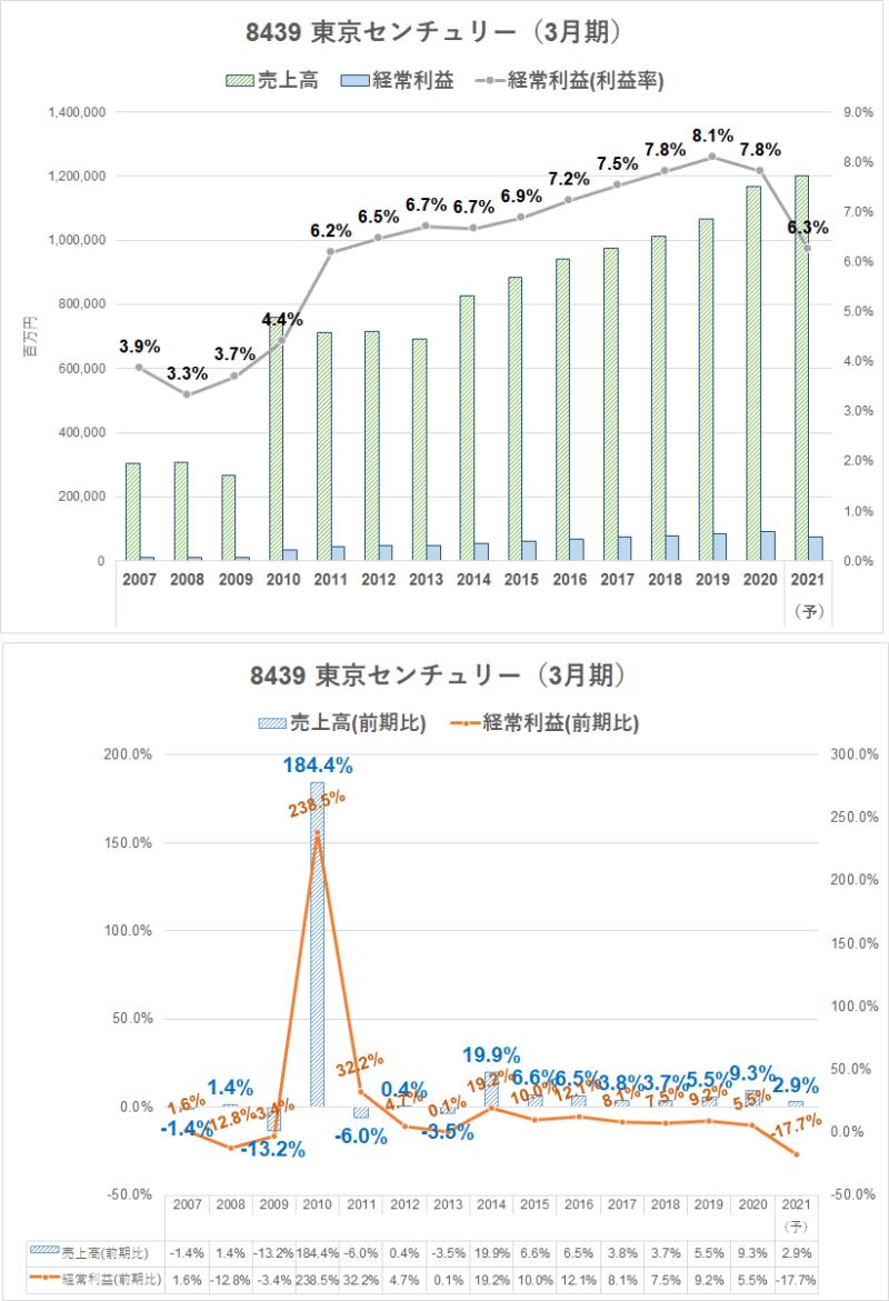 8439 東京センチュリー 業績推移