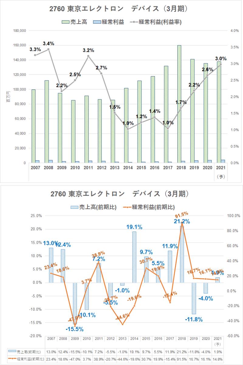 2760東京エレクトロンデバイス 業績推移