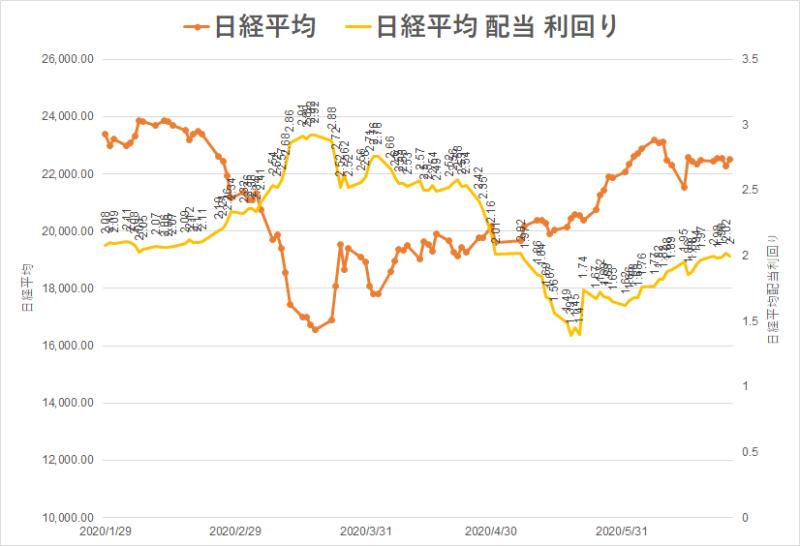 日経平均株価 配当利回り