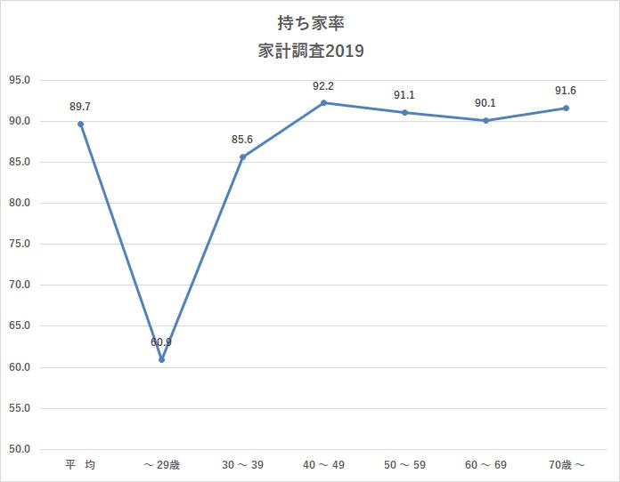 統計 総務省 家計調査 貯蓄・負債編 持ち家率 2019より