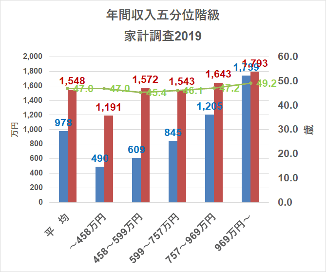 統計 総務省 家計調査 貯蓄・負債編 年収別 2019より