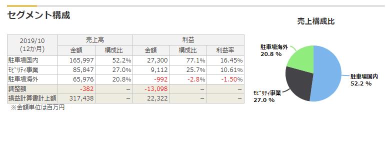 4666パーク24 セグメント利益 マネックス証券より