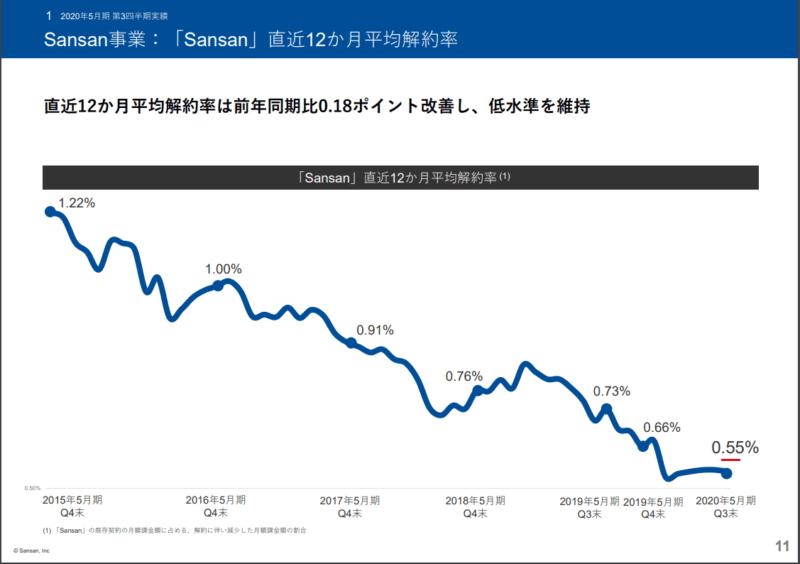 4443 Sansan 解約率 20年5月期3Q決算説明資料より