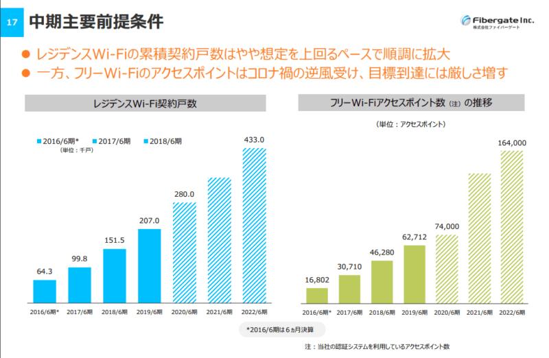 9450 ファイバーゲート ISPシェア推移 20年6月期決算説明資料より