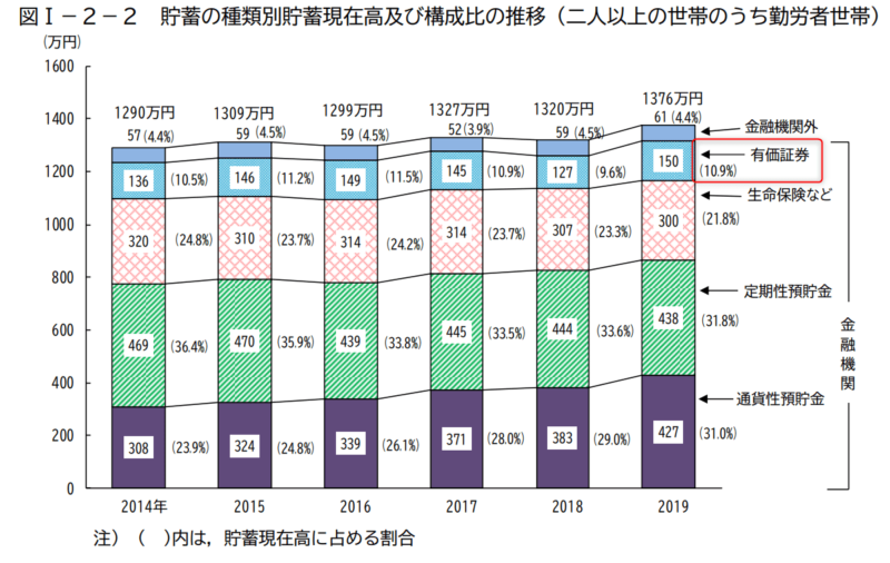 統計 総務省 家計調査 貯蓄・負債編 金融資産 2019より